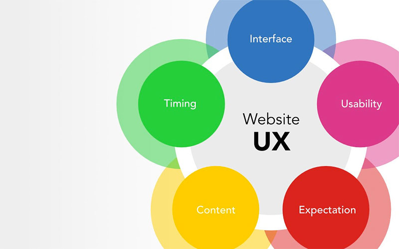 website-ux